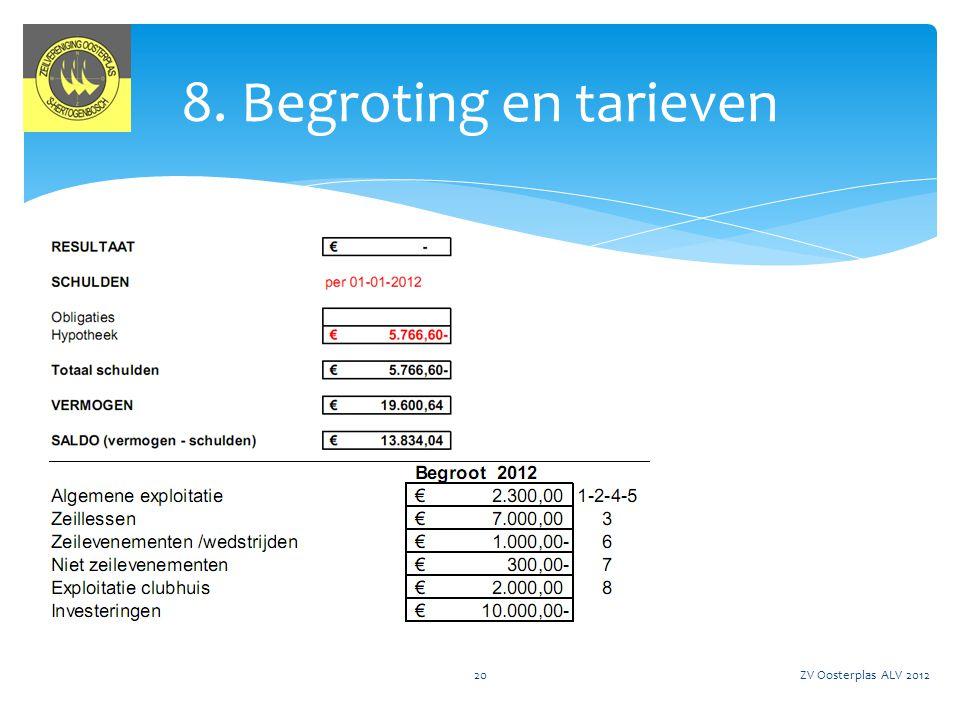 ZV Oosterplas ALV 201221 9. Rondvraag en Afsluiting