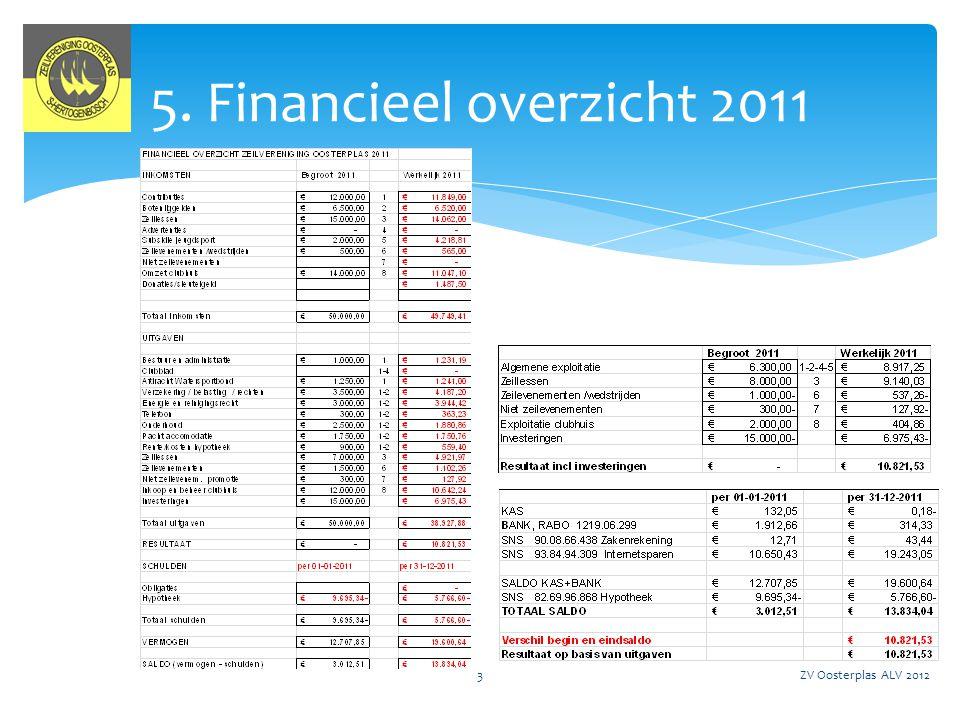 ZV Oosterplas ALV 20124 Kascontrole 2011