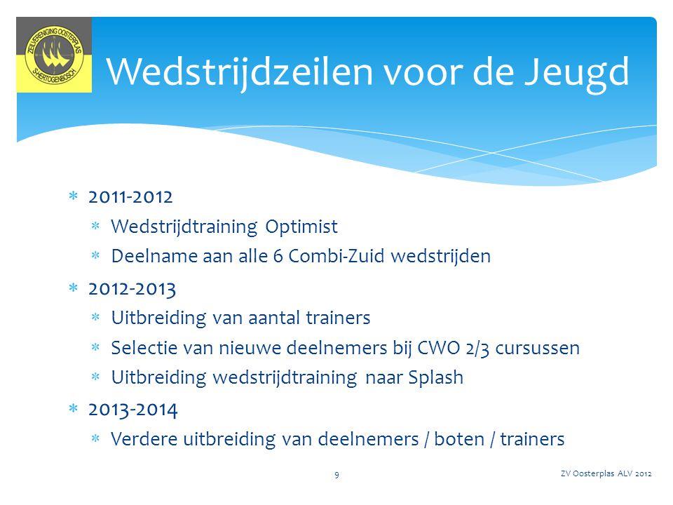  Blok 1: 3, 10, 17, 24 en 1 juli 2012; CWO 1, 2(voorjaarscursus)  Blok 2: 2 t/m 6 juli 2012; CWO 1, 2 (vakantieweek 1)  Blok 3: 9 t/m 13 juli 2012; CWO 1, 2 (vakantieweek 2)  Blok 4: 16 t/m 20 juli 2012; CWO 1, 2 (vakantieweek 3)  Blok 5: 23 t/m 27 juli 2012; CWO 1, 2(vakantieweek 4)  Blok 6: 30 juli t/m 3 augustus 2012; CWO 1, 2(vakantieweek 5)  Blok 7: 6 t/m 10 augustus 2012; CWO 1, 2, 3(vakantieweek 6)  Blok 8: 19, 26 aug 2, 9, en 16 sept.