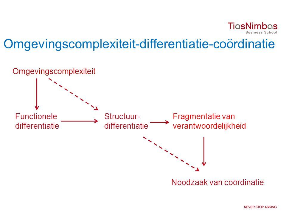 Omgevingscomplexiteit-differentiatie-coördinatie Omgevingscomplexiteit Functionele differentiatie Structuur- differentiatie Fragmentatie van verantwoordelijkheid Noodzaak van coördinatie