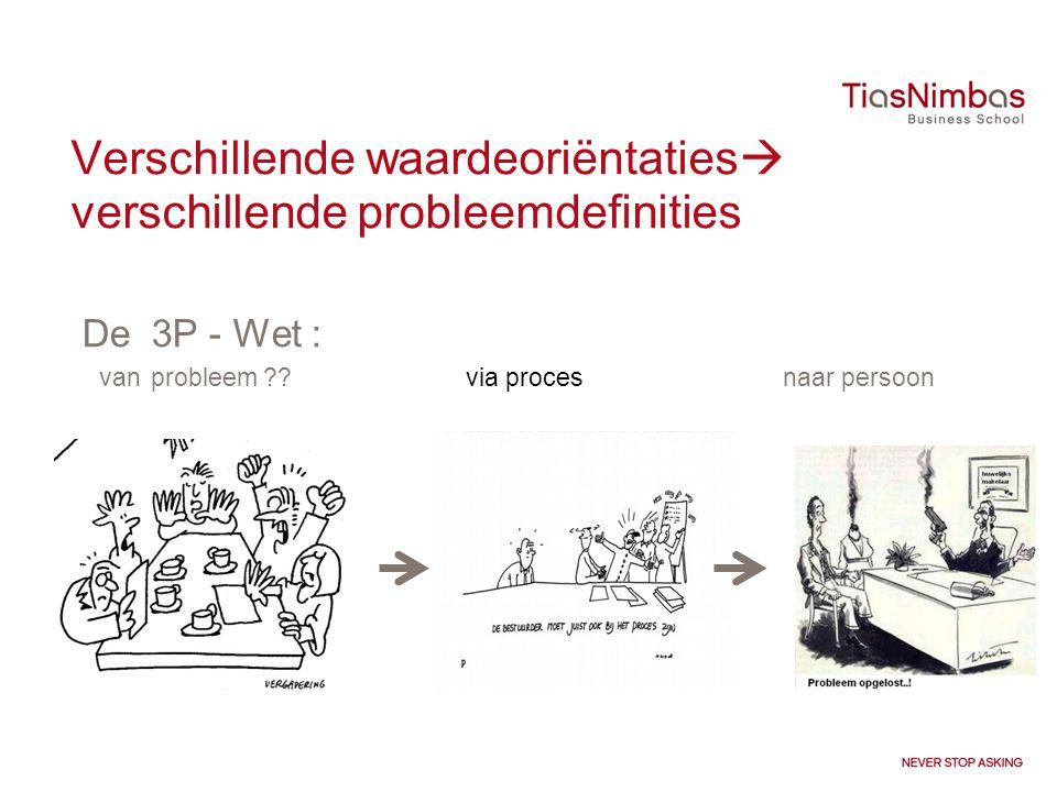 Verschillende waardeoriëntaties  verschillende probleemdefinities De 3P - Wet : van probleem ?? via proces naar persoon