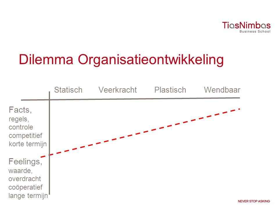 Dilemma Organisatieontwikkeling Statisch Veerkracht Plastisch Wendbaar Facts, regels, controle competitief korte termijn Feelings, waarde, overdracht