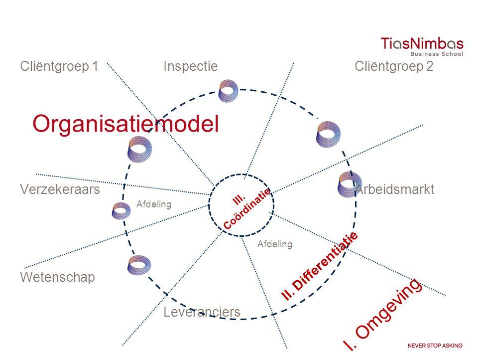 Organisatiemodel Cliëntgroep 1InspectieCliëntgroep 2 VerzekeraarsArbeidsmarkt Wetenschap Leveranciers III. Coördinatie I. Omgeving II. Differentiatie