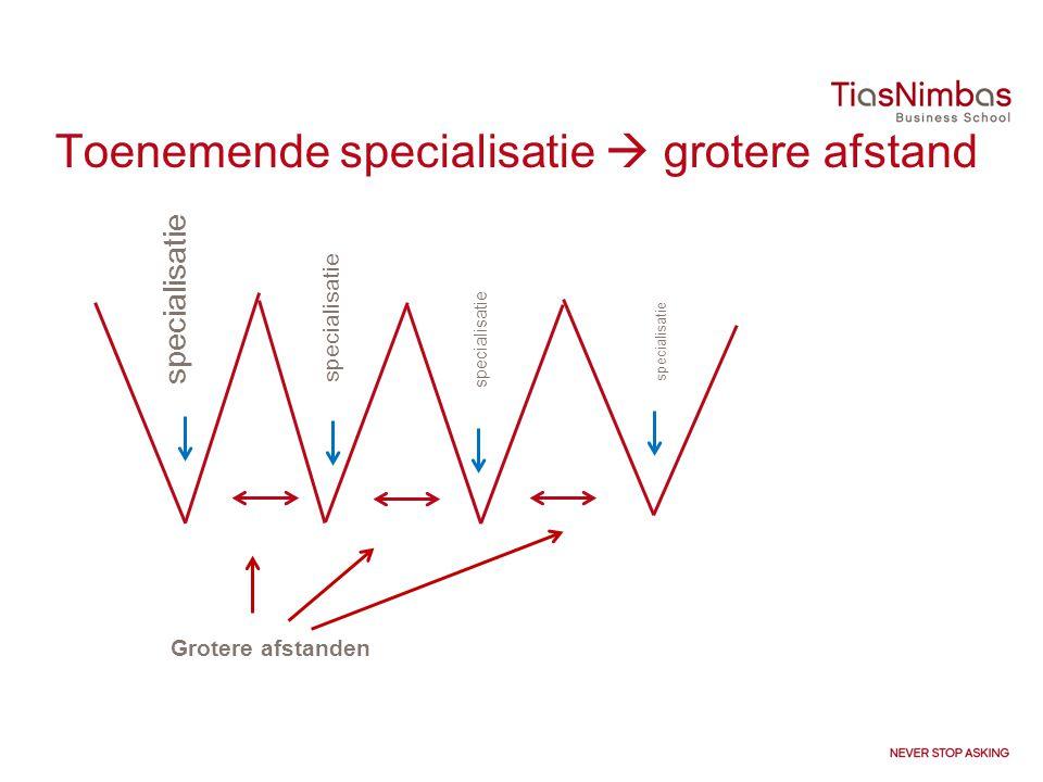 Toenemende specialisatie  grotere afstand specialisatie Grotere afstanden