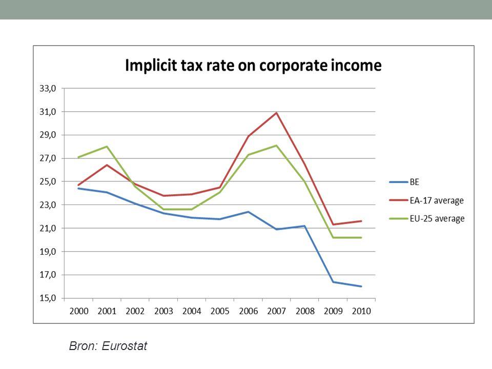 Bron: Eurostat