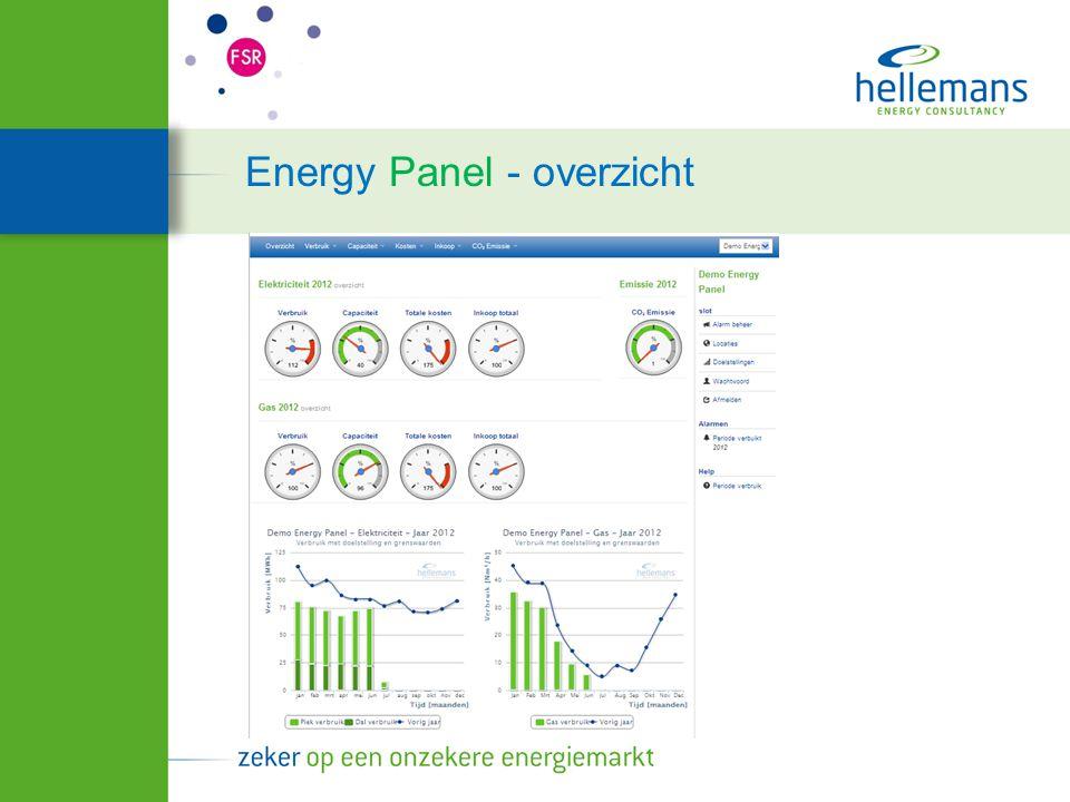 Energy Panel - overzicht