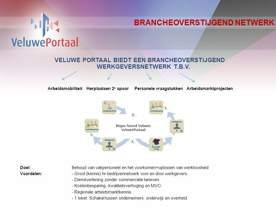 DEELNEMERS & PORTAAL PROFESSIONALS DEELNEMERS PORTAAL PROFESSIONALS Een Portaal Professional vervult de rol van partner.