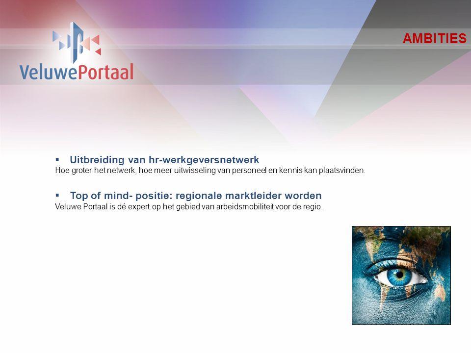 CONTACTGEGEVENS Veluwe Portaal Postbus 176 3840 AD Harderwijk T.