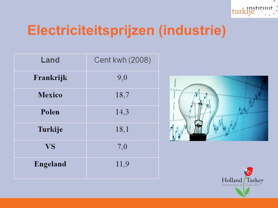 Electriciteitsprijzen (industrie) LandCent kwh (2008) Frankrijk9,0 Mexico18,7 Polen14,3 Turkije18,1 VS7,0 Engeland11,9