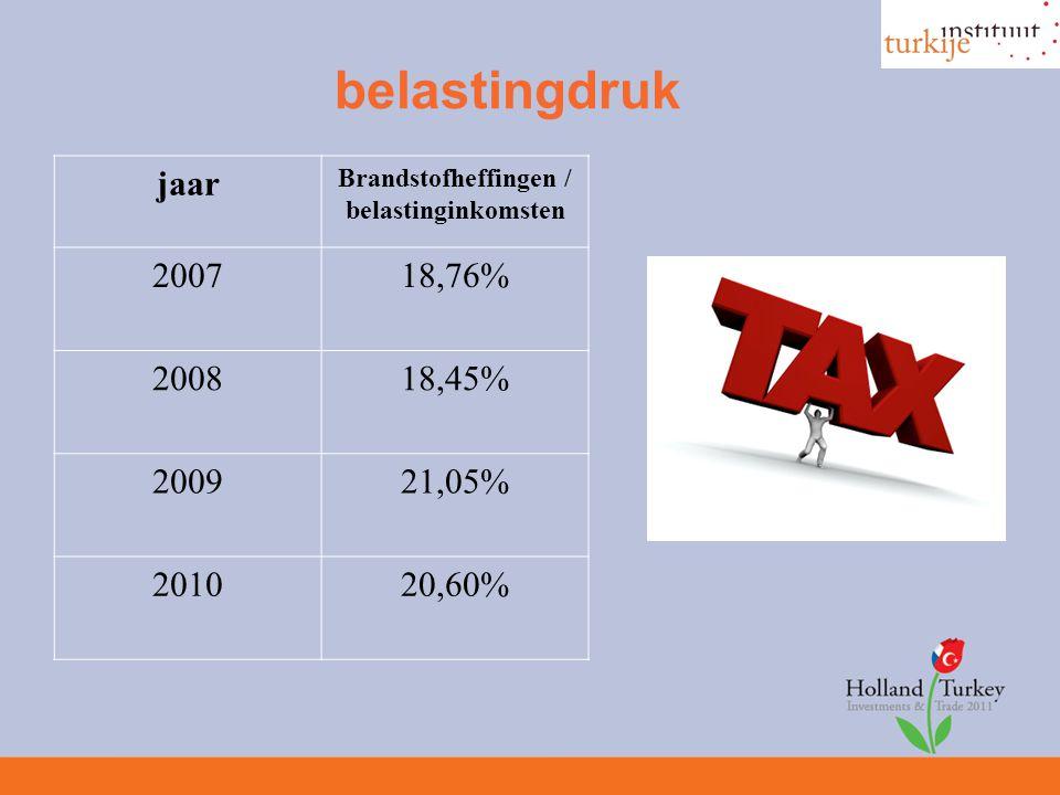 belastingdruk jaar Brandstofheffingen / belastinginkomsten 200718,76% 200818,45% 200921,05% 201020,60%