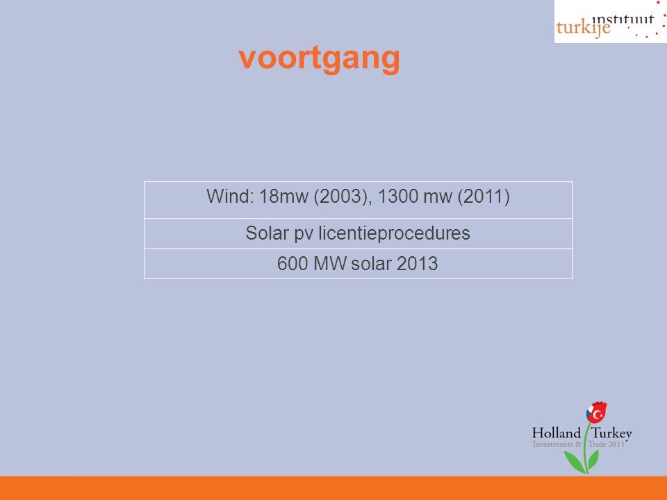 voortgang Wind: 18mw (2003), 1300 mw (2011) Solar pv licentieprocedures 600 MW solar 2013