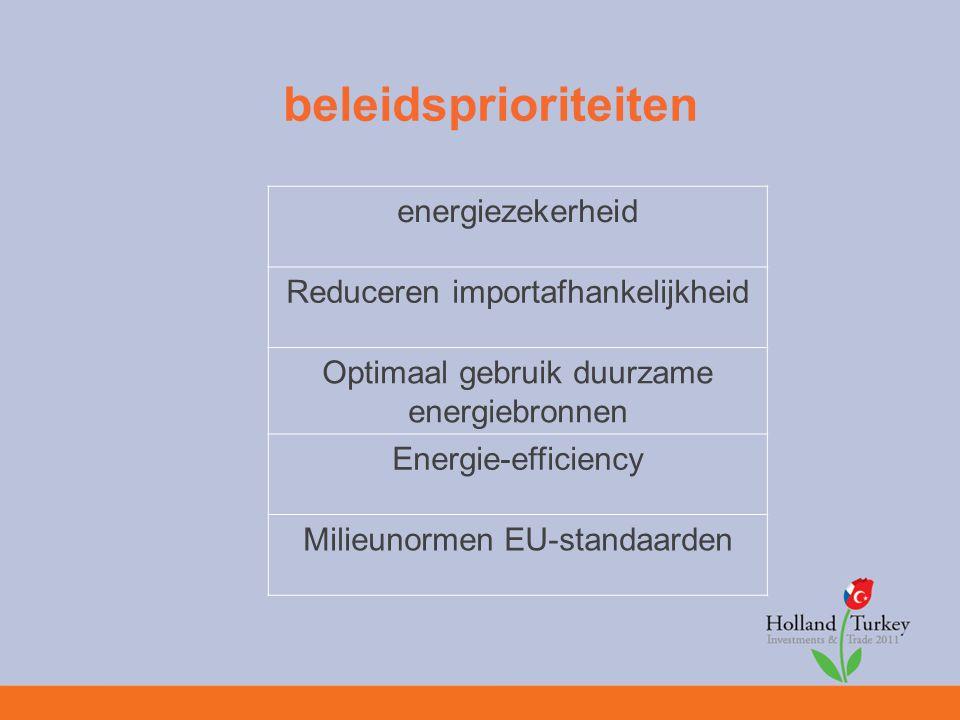 beleidsprioriteiten energiezekerheid Reduceren importafhankelijkheid Optimaal gebruik duurzame energiebronnen Energie-efficiency Milieunormen EU-standaarden