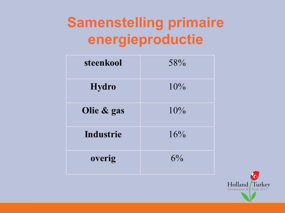 Samenstelling primaire energieproductie steenkool58% Hydro10% Olie & gas10% Industrie16% overig6%