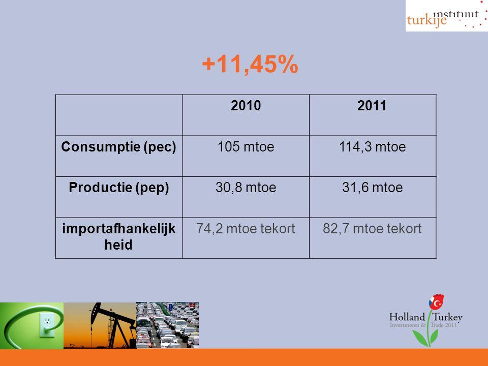 +11,45% 20102011 Consumptie (pec)105 mtoe114,3 mtoe Productie (pep)30,8 mtoe31,6 mtoe importafhankelijk heid 74,2 mtoe tekort82,7 mtoe tekort
