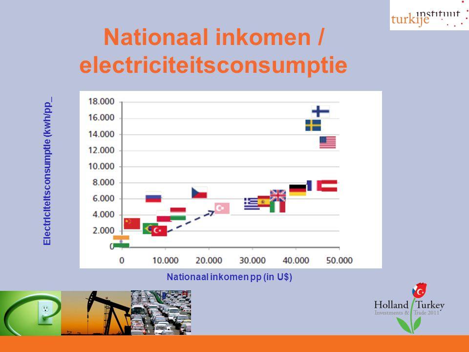 Nationaal inkomen / electriciteitsconsumptie Electriciteitsconsumptie (kwh/pp_ Nationaal inkomen pp (in U$)