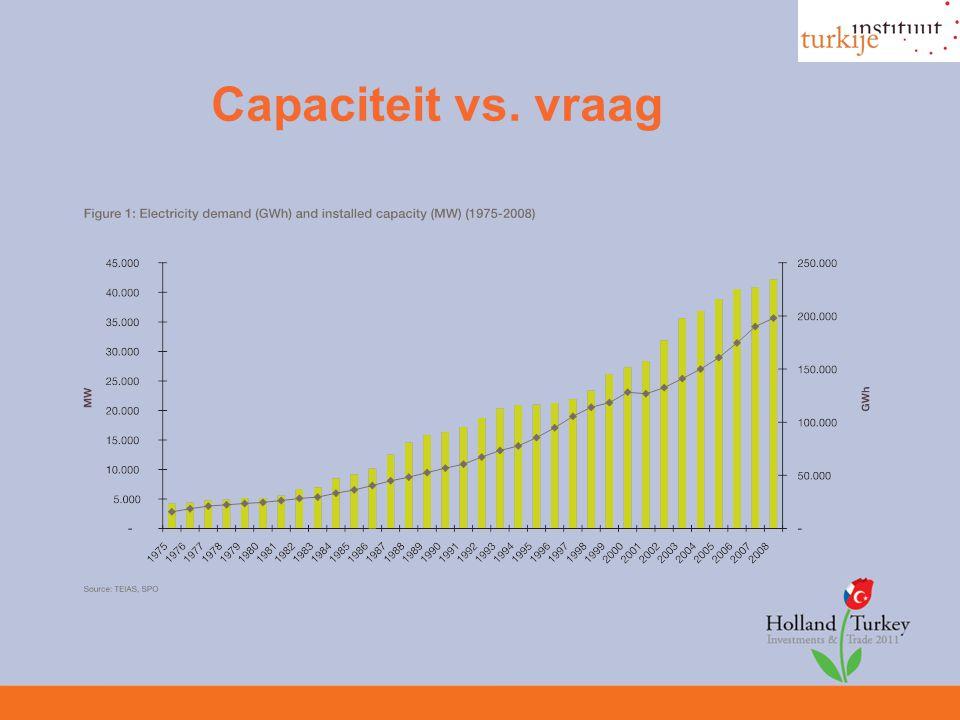 Capaciteit vs. vraag