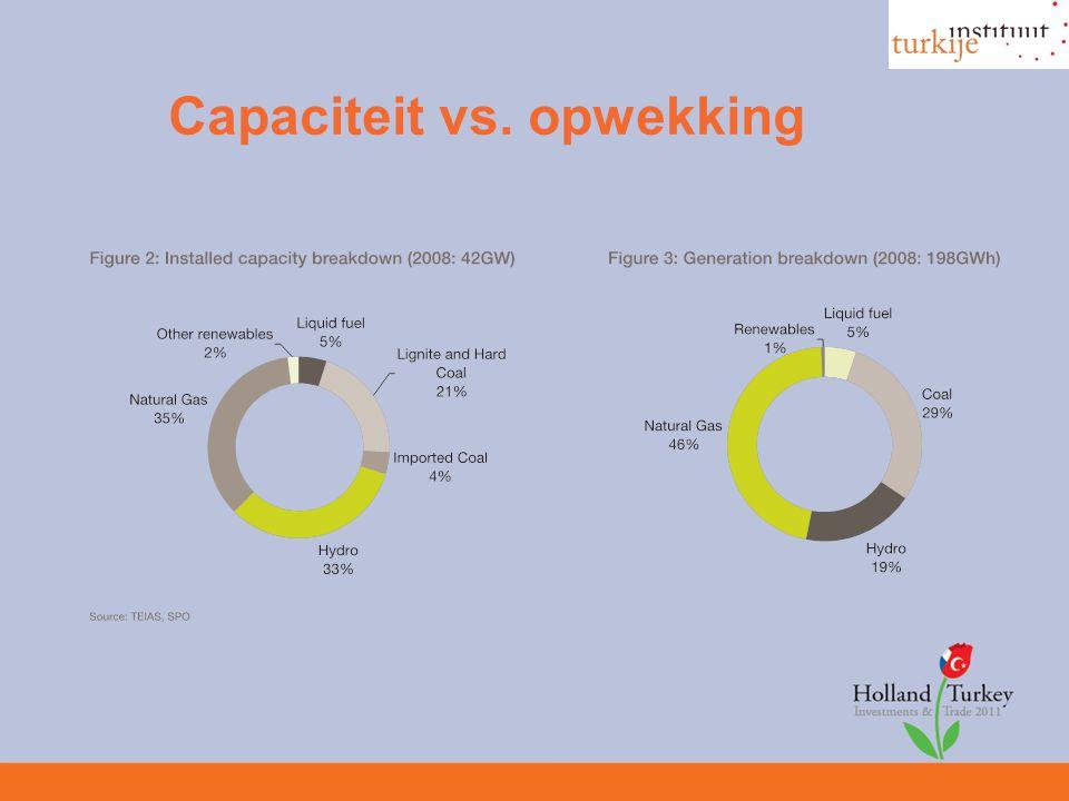 Capaciteit vs. opwekking