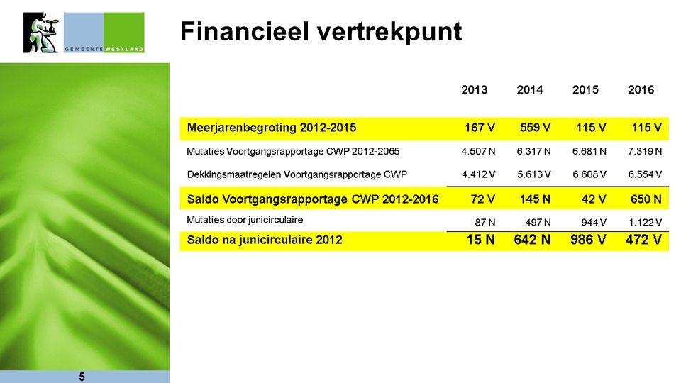 Financieel vertrekpunt 5