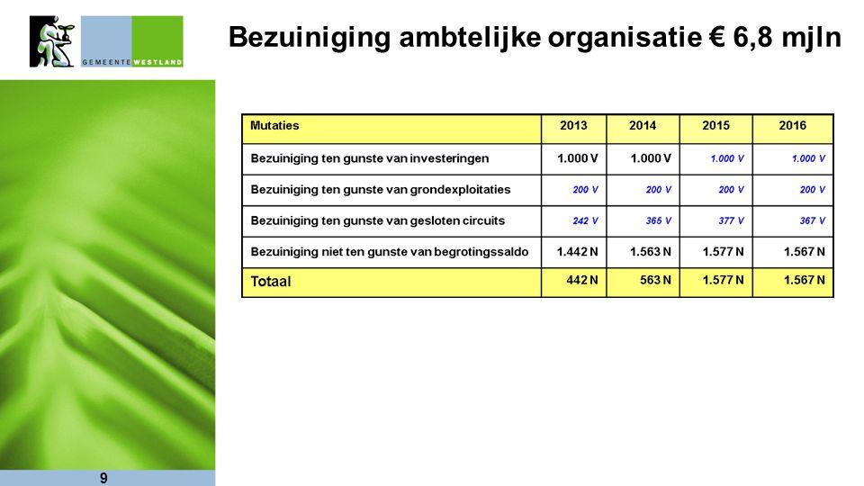 Bezuiniging ambtelijke organisatie € 6,8 mjln 9