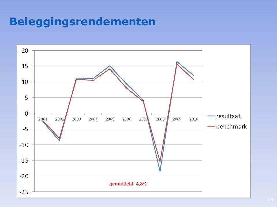 13 Verplichte positie en maximale hoogte voor cobranding. Beleggingsrendementen gemiddeld 4,8%