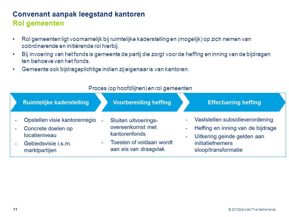 © 2013Deloitte The Netherlands Convenant aanpak leegstand kantoren Rol gemeenten Rol gemeenten ligt voornamelijk bij ruimtelijke kaderstelling en (mog