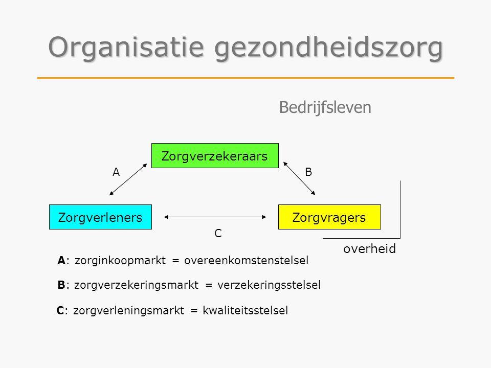 Zorgvragers Zorgverzekeraars Zorgverleners A: zorginkoopmarkt = overeenkomstenstelsel B: zorgverzekeringsmarkt = verzekeringsstelsel C: zorgverlenings
