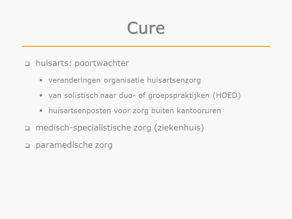 Cure  huisarts: poortwachter  veranderingen organisatie huisartsenzorg  van solistisch naar duo- of groepspraktijken (HOED)  huisartsenposten voor