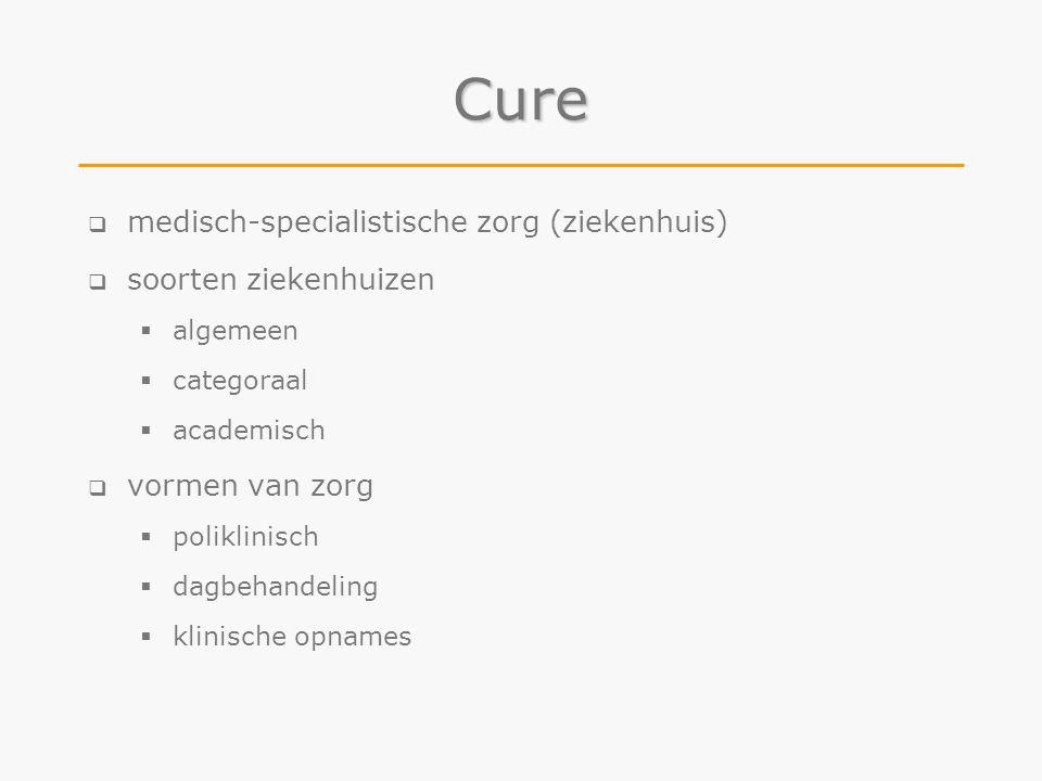 Cure  medisch-specialistische zorg (ziekenhuis)  soorten ziekenhuizen  algemeen  categoraal  academisch  vormen van zorg  poliklinisch  dagbeh