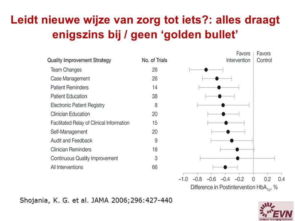 Shojania, K. G. et al. JAMA 2006;296:427-440 Leidt nieuwe wijze van zorg tot iets?: alles draagt enigszins bij / geen 'golden bullet'