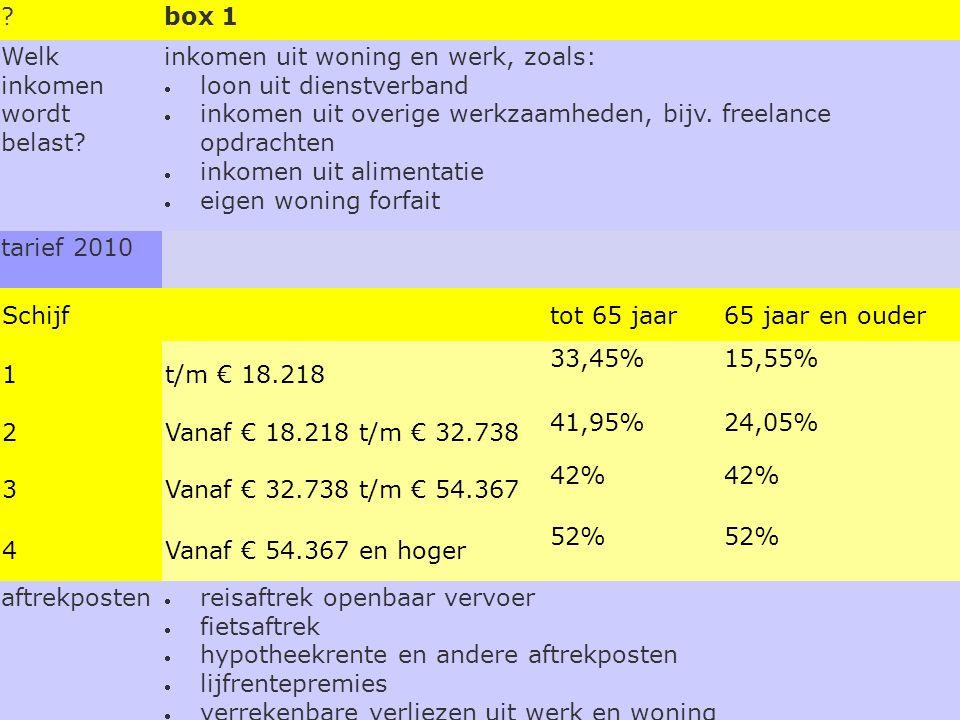 Welk inkomen wordt belast.tarief 2010 aftrekposten box 2 inkomen uit aanmerkelijk belang.