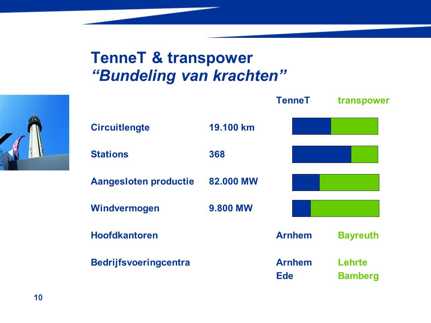10 TenneT & transpower Bundeling van krachten TenneTtranspower Circuitlengte19.100 km Stations 368 Aangesloten productie82.000 MW Windvermogen9.800 MW HoofdkantorenArnhemBayreuth BedrijfsvoeringcentraArnhemLehrte EdeBamberg