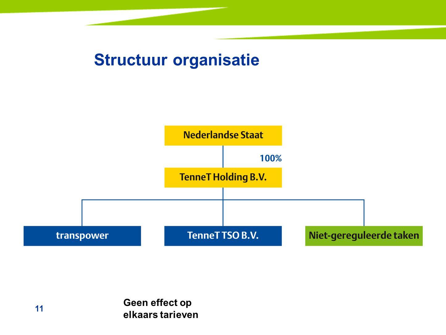 11 Structuur organisatie Geen effect op elkaars tarieven