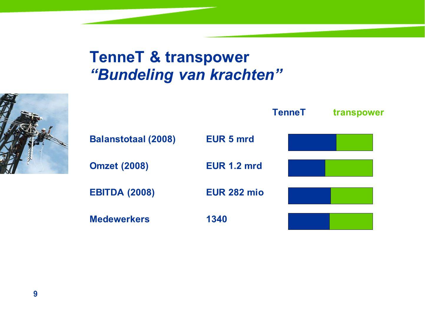 9 TenneT & transpower Bundeling van krachten TenneTtranspower Balanstotaal (2008)EUR 5 mrd Omzet (2008)EUR 1.2 mrd EBITDA (2008)EUR 282 mio Medewerkers1340