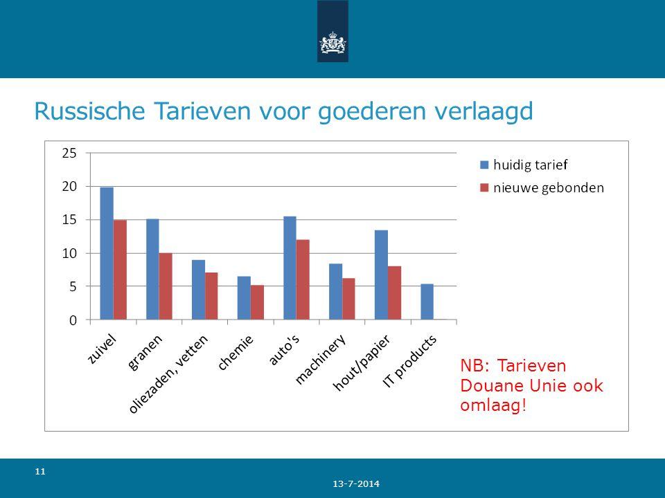 Russische Tarieven voor goederen verlaagd 13-7-2014 11 NB: Tarieven Douane Unie ook omlaag!