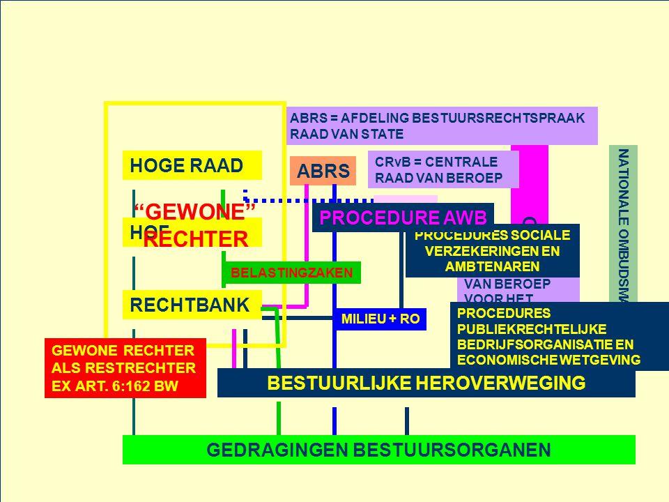GEDRAGINGEN BESTUURSORGANEN BESTUURLIJKE HEROVERWEGING RECHTBANK HOF HOGE RAAD ABRS CRvB CBB NATIONALE OMBUDSMAN ABRS = AFDELING BESTUURSRECHTSPRAAK RAAD VAN STATE GEWONE RECHTER CRvB = CENTRALE RAAD VAN BEROEP CBB = COLLEGE VAN BEROEP VOOR HET BEDRIJFSLEVEN BELASTINGZAKEN PROCEDURES SOCIALE VERZEKERINGEN EN AMBTENAREN PROCEDURE AWB MILIEU + RO PROCEDURES PUBLIEKRECHTELIJKE BEDRIJFSORGANISATIE EN ECONOMISCHE WETGEVING GEWONE RECHTER ALS RESTRECHTER EX ART.