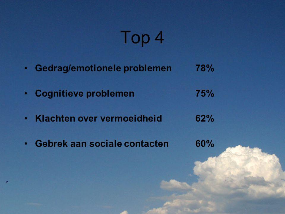 Top 4 Gedrag/emotionele problemen78% Cognitieve problemen75% Klachten over vermoeidheid62% Gebrek aan sociale contacten60%
