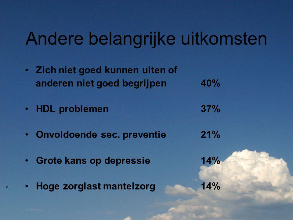 Andere belangrijke uitkomsten Zich niet goed kunnen uiten of anderen niet goed begrijpen40% HDL problemen 37% Onvoldoende sec. preventie21% Grote kans