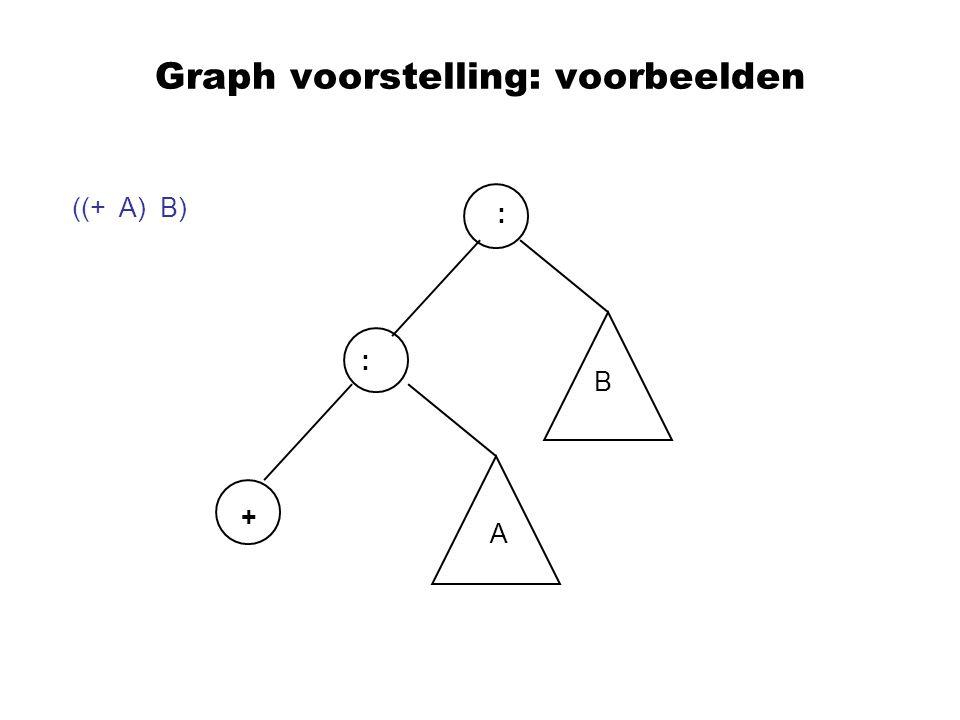 Graph voorstelling: voorbeelden ((+ A) B) : : + A B