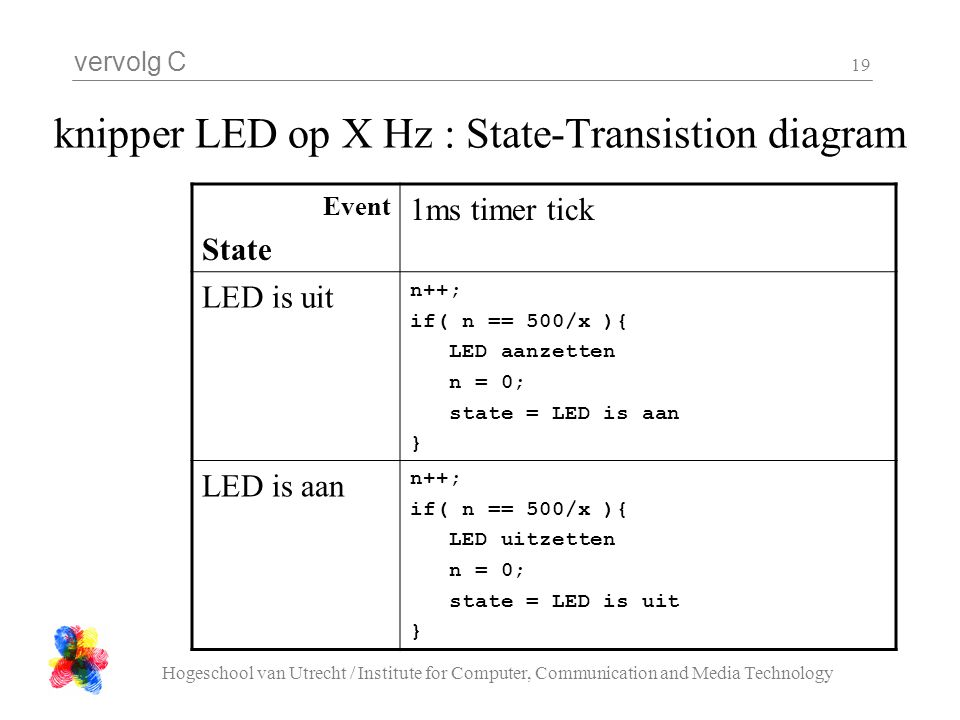 vervolg C Hogeschool van Utrecht / Institute for Computer, Communication and Media Technology 19 knipper LED op X Hz : State-Transistion diagram Event State 1ms timer tick LED is uit n++; if( n == 500/x ){ LED aanzetten n = 0; state = LED is aan } LED is aan n++; if( n == 500/x ){ LED uitzetten n = 0; state = LED is uit }