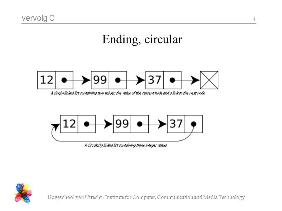 vervolg C Hogeschool van Utrecht / Institute for Computer, Communication and Media Technology 5 Insert, delete (singly linked)