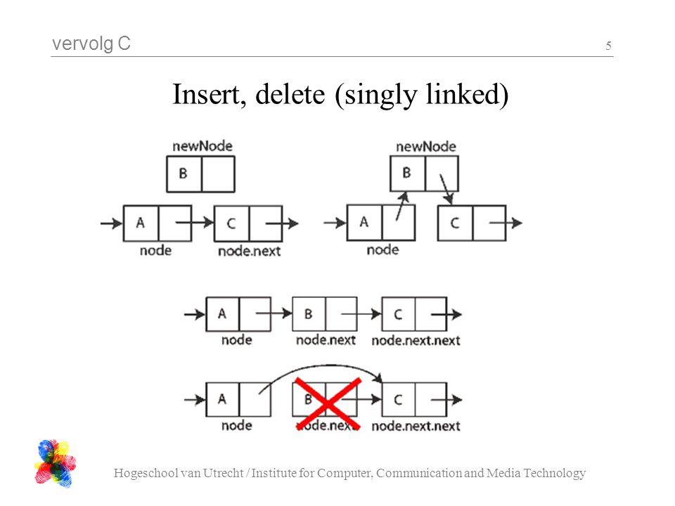 vervolg C Hogeschool van Utrecht / Institute for Computer, Communication and Media Technology 6 Insert, delete (double linked)