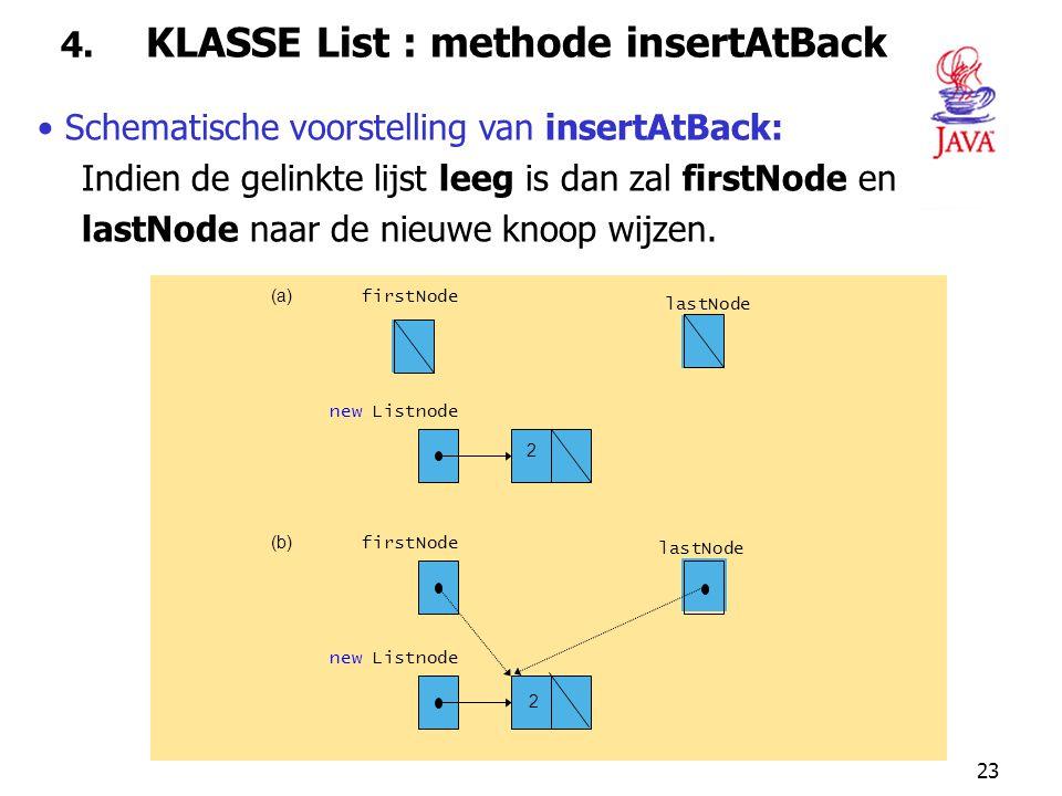 23 4. KLASSE List : methode insertAtBack Schematische voorstelling van insertAtBack: Indien de gelinkte lijst leeg is dan zal firstNode en lastNode na
