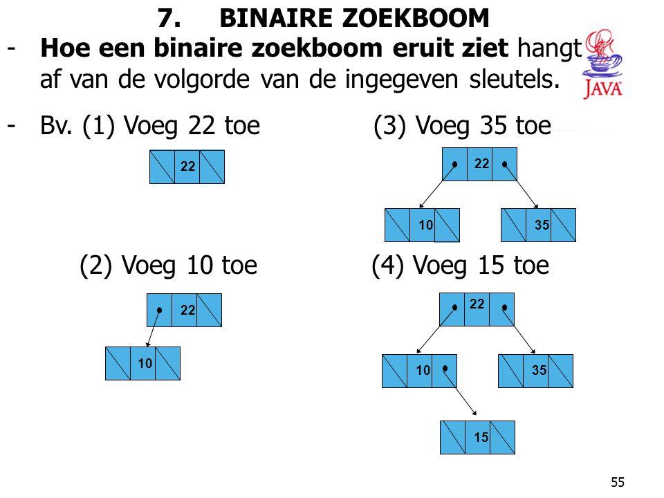 55 7. BINAIRE ZOEKBOOM -Hoe een binaire zoekboom eruit ziet hangt af van de volgorde van de ingegeven sleutels. -Bv. (1) Voeg 22 toe (3) Voeg 35 toe (