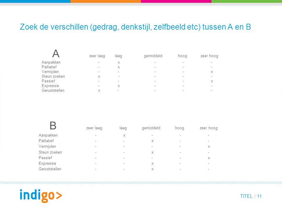 TITEL / 11 Zoek de verschillen (gedrag, denkstijl, zelfbeeld etc) tussen A en B A zeer laag laag gemiddeld hoog zeer hoog Aanpakken - x - - - Palliati
