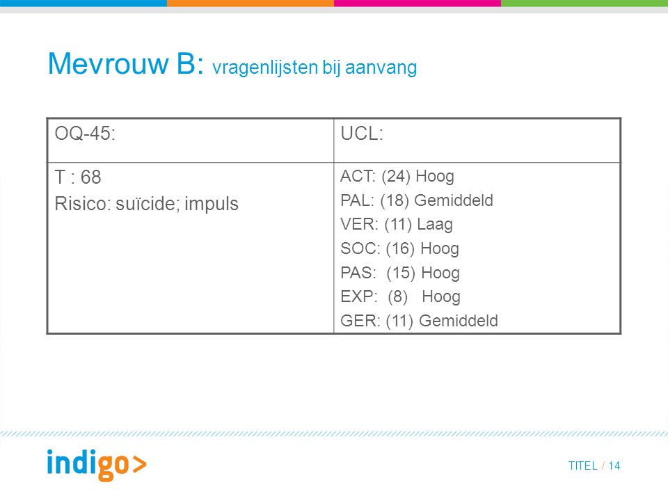 TITEL / 14 Mevrouw B: vragenlijsten bij aanvang OQ-45:UCL: T : 68 Risico: suïcide; impuls ACT: (24) Hoog PAL: (18) Gemiddeld VER: (11) Laag SOC: (16) Hoog PAS: (15) Hoog EXP: (8) Hoog GER: (11) Gemiddeld