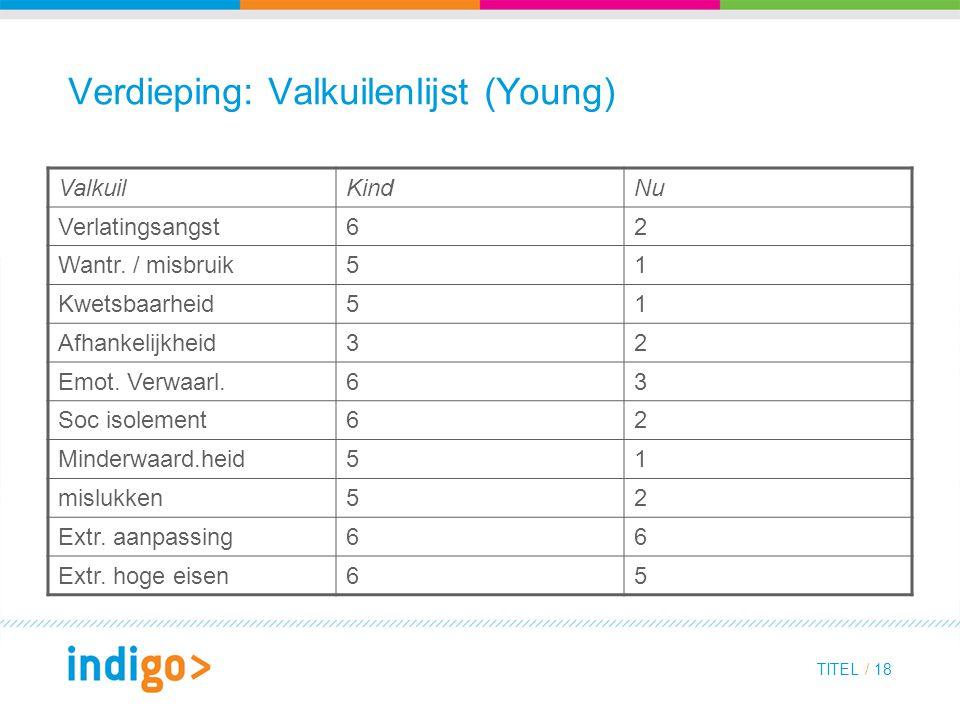 TITEL / 18 Verdieping: Valkuilenlijst (Young) ValkuilKindNu Verlatingsangst62 Wantr. / misbruik51 Kwetsbaarheid51 Afhankelijkheid32 Emot. Verwaarl.63