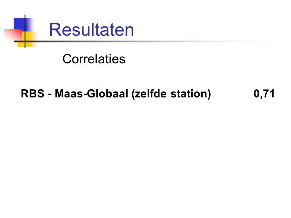 Correlaties RBS - Maas-Globaal (zelfde station) 0,71