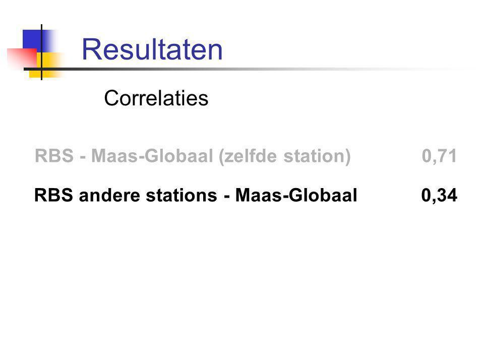 Correlaties RBS - Maas-Globaal (zelfde station) 0,71 RBS andere stations - Maas-Globaal 0,34