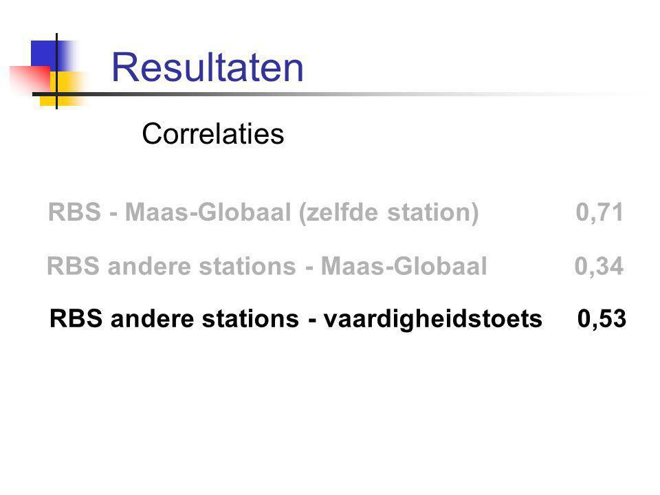Correlaties RBS - Maas-Globaal (zelfde station) 0,71 RBS andere stations - Maas-Globaal 0,34 RBS andere stations - vaardigheidstoets 0,53