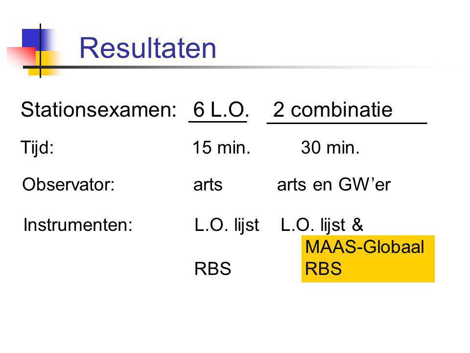 Correlaties RBS - Maas-Globaal (zelfde station) 0,71